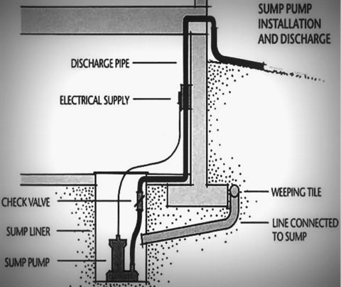 Why new houses need a sump pump for What do i need to do to build a house
