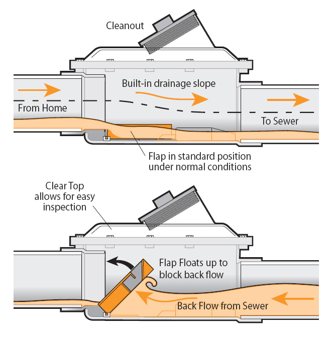 What 39 s inside the sewer backflow valve for Types of drainage system pdf