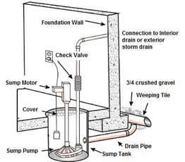 Diagram for installing a sump pump