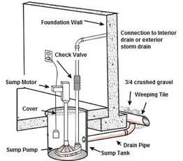 Diagram for installing a sump pump